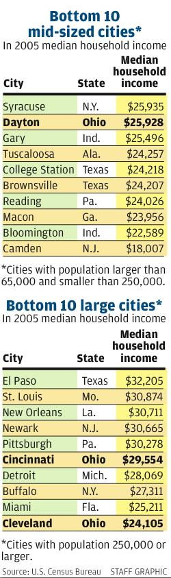 Chart showing median income in Dayton- and comparing metro areas nationally
