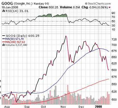 Stock Chart for Google in last 6 months