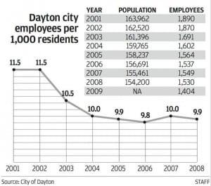 Population loss in the McLin/Williams Era