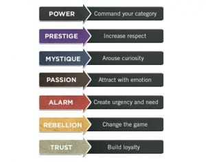 The 7 Triggers for Fascination