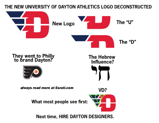 Explaining the new University of Dayton, UD, athletics logo