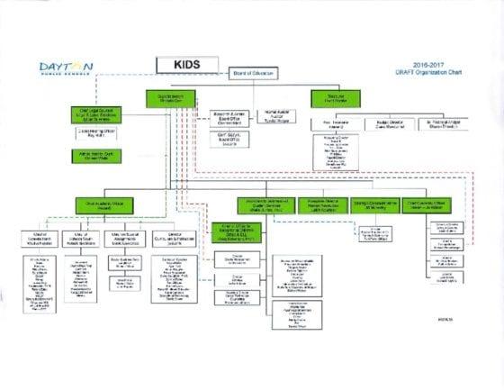 thumbnail of DPS org chart Feb 3 2017