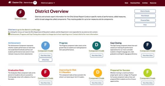 Dayton Public Schools State Report Card 2018