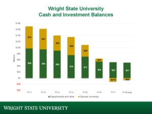 Wright State budget showing $100M loss in five years